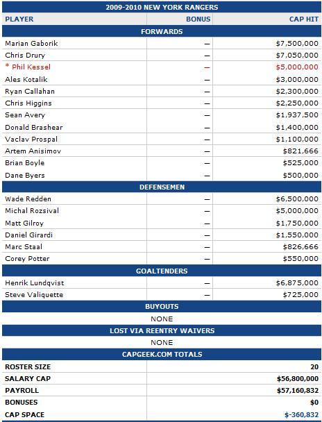 2009-2010 Salaries