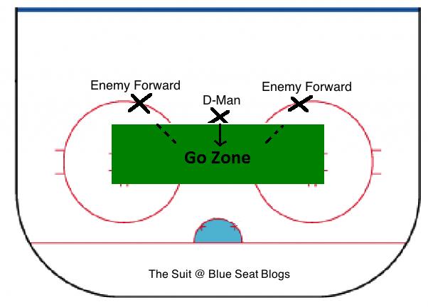 Go-Zone1