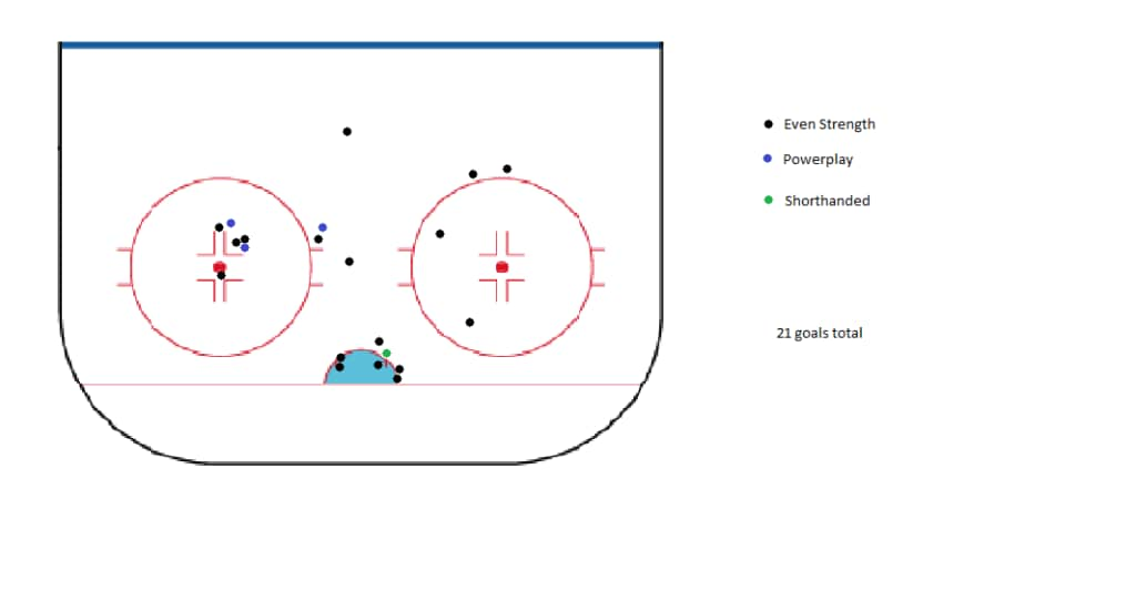 I think he likes that face off circle.