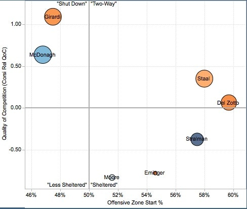 Defense usage chart