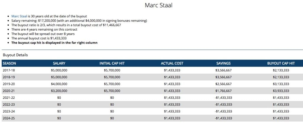 marc staal buyout