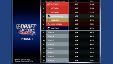 Photo of What tonight's NHL Draft Lottery means for the NY Rangers
