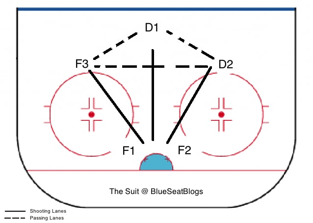 hockey strategy and systems